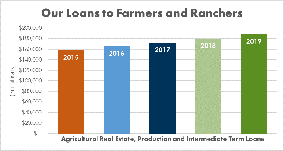 Our Loans to Farmers & Ranchers