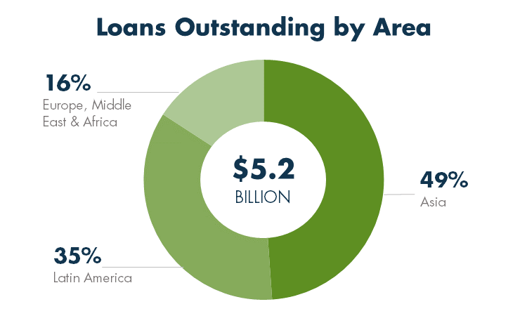 Agricultural Exports Loans by Outstanding Area