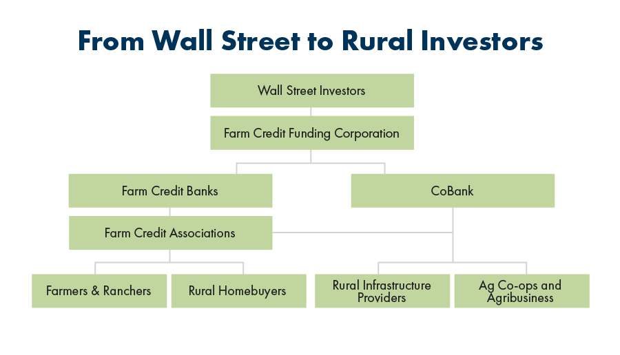 Farm Credit Structure - From Wall Street to Rural Investors, a funding flow graph